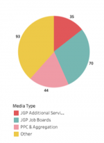 Pie chart demonstrating media sources of LBHF planning applications